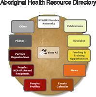 Aboriginal Health Resource Directory